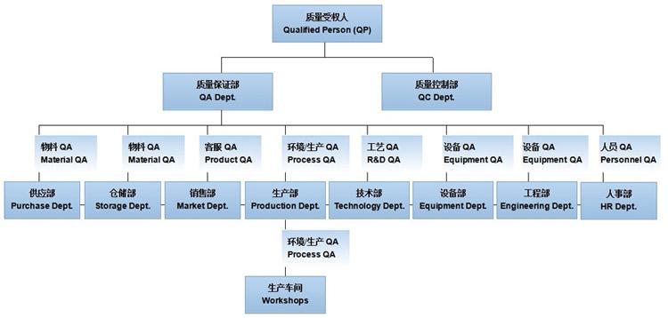 > 质量管理体系